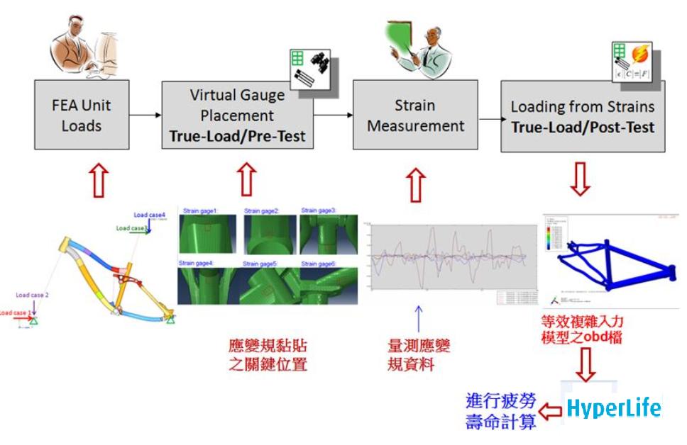 虛擬路面True load-1  CAE虛擬實驗室 HyperWorks 專業代理  瑞其科技