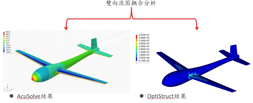 複材無人機流固耦合分析 航空業 成功案例 HyperWorks 專業代理 瑞其科技