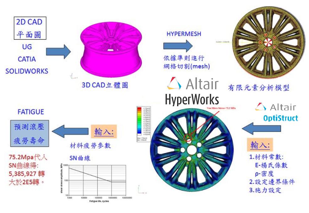 輪圈CNS7135分析-2  CAE虛擬實驗室 HyperWorks 專業代理  瑞其科技
